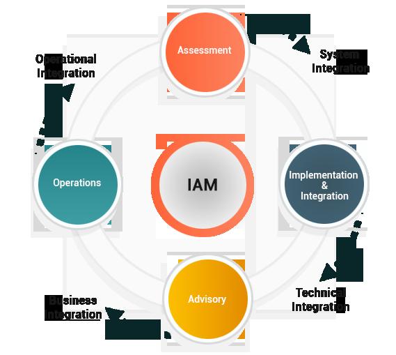 integrationProcess