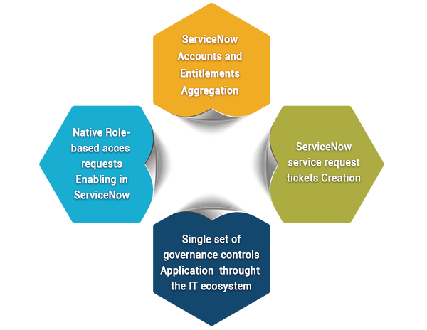 serviceNow-automation-section