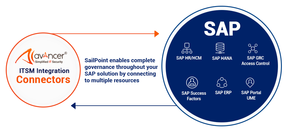Connecting multiple SAP applications