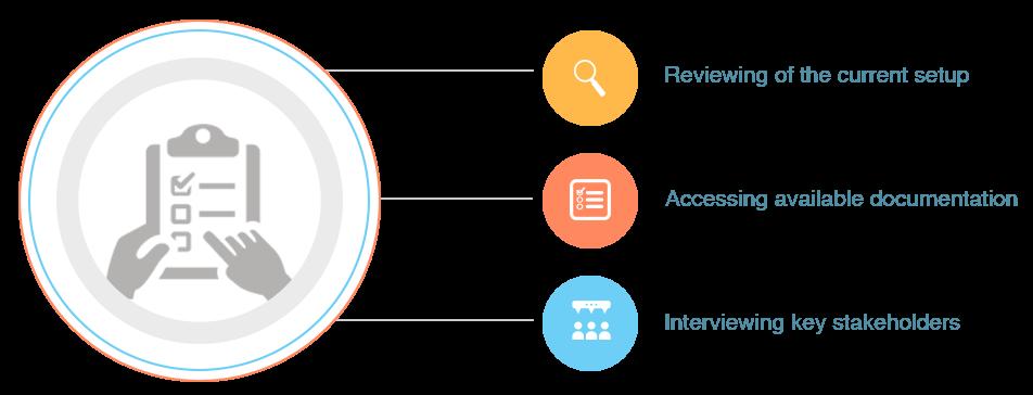 assessment-planning-infographics